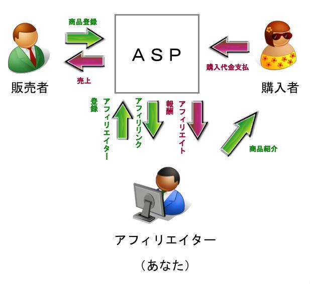 アフィリエイター、販売者、購入者とASPの関係