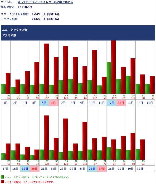アクセス解析アフィリエイトツールで稼ぐねぐら2011年3月
