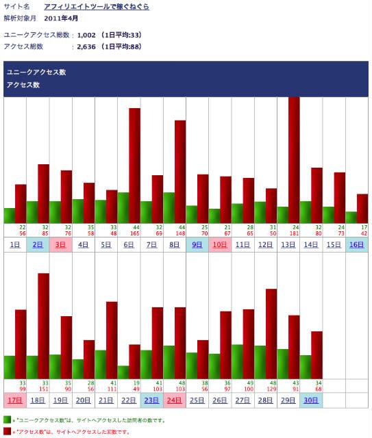 アフィリエイトツールで稼ぐねぐら2011年4月のアクセス解析