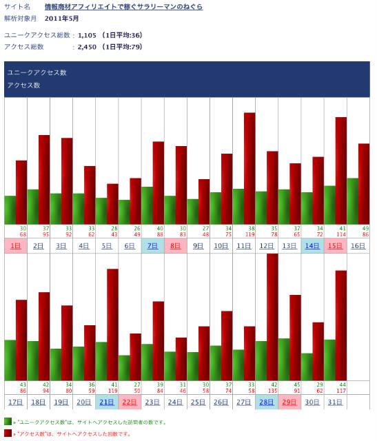 情報商材アフィリエイト2011年5月のアクセス解析