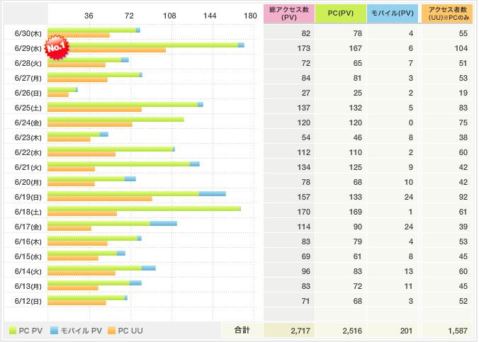 アメブロアクセス解析201107