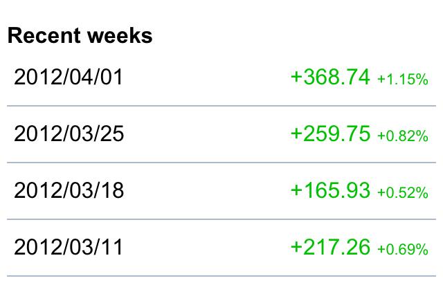 FX成績4月毎週